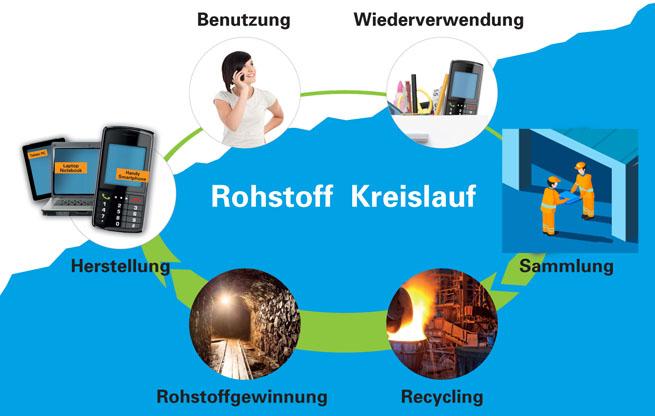 Bildergebnis für handys recyclen